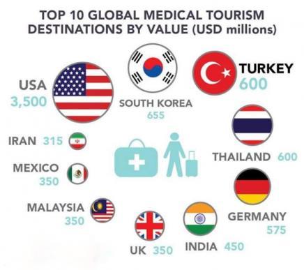 Медицинский туризм европейского уровня